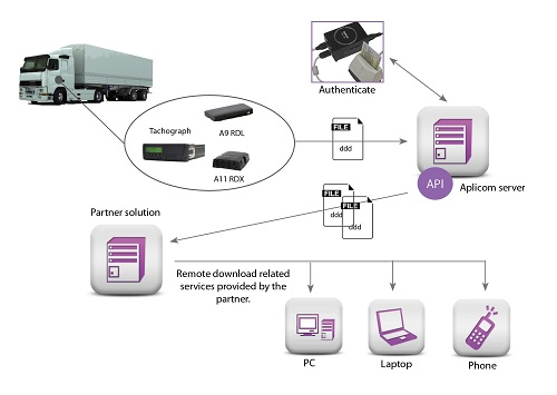 Remote Download Service of Digital tachographs