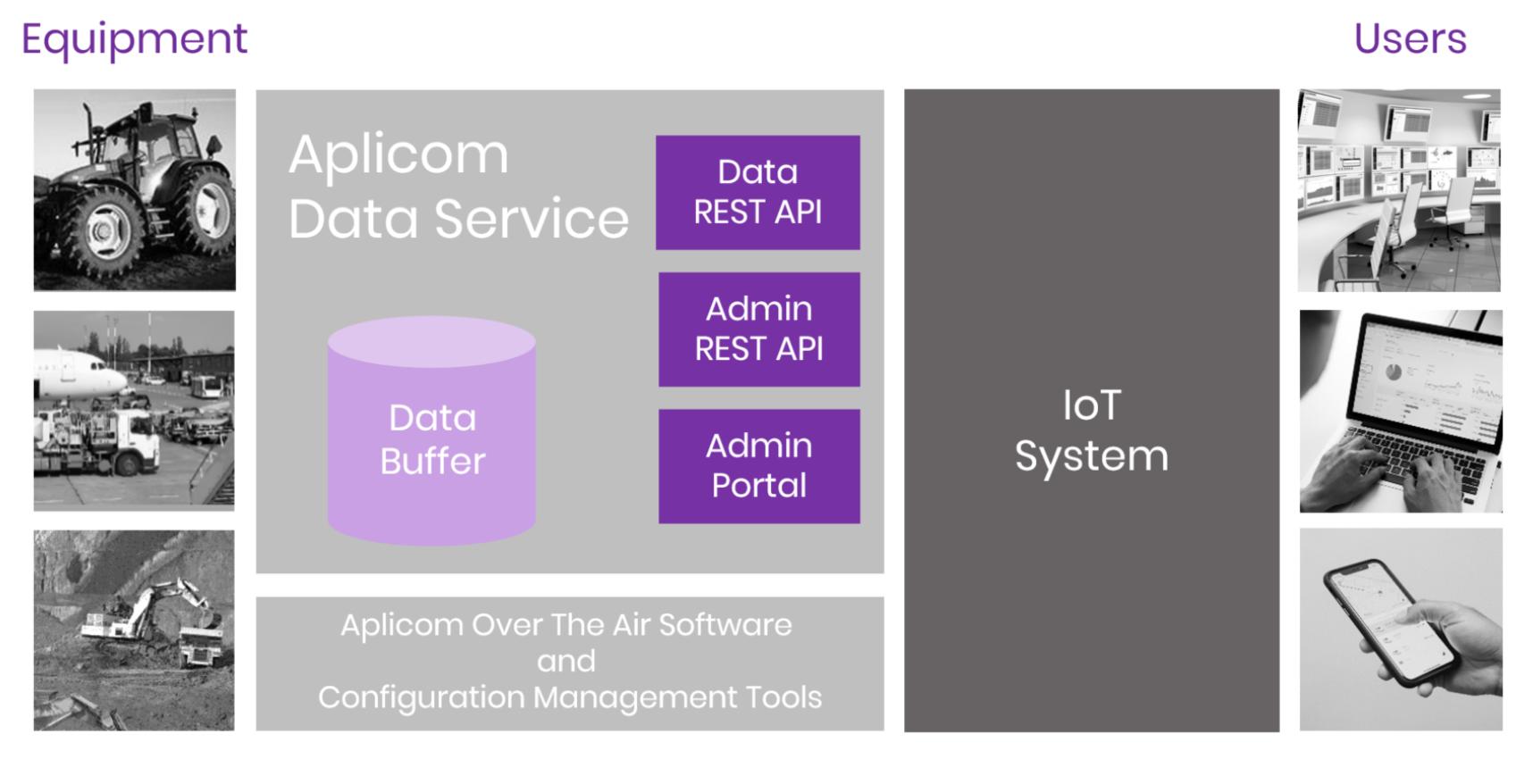 Aplicom IoT Overview Diagram