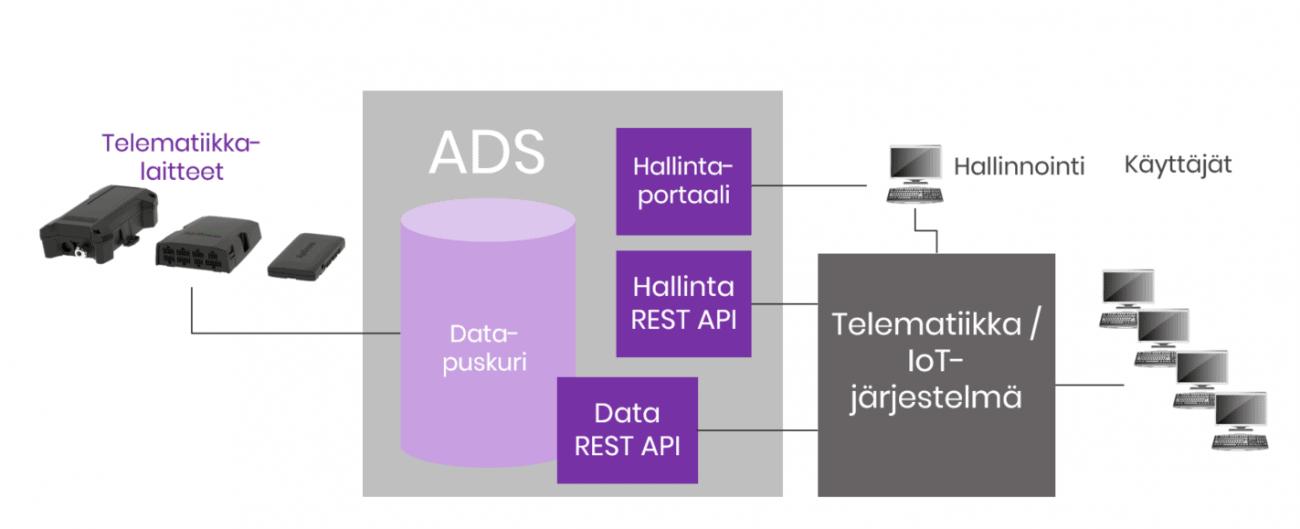 Aplicom Data Service telematiikkadatan välityspalvelu