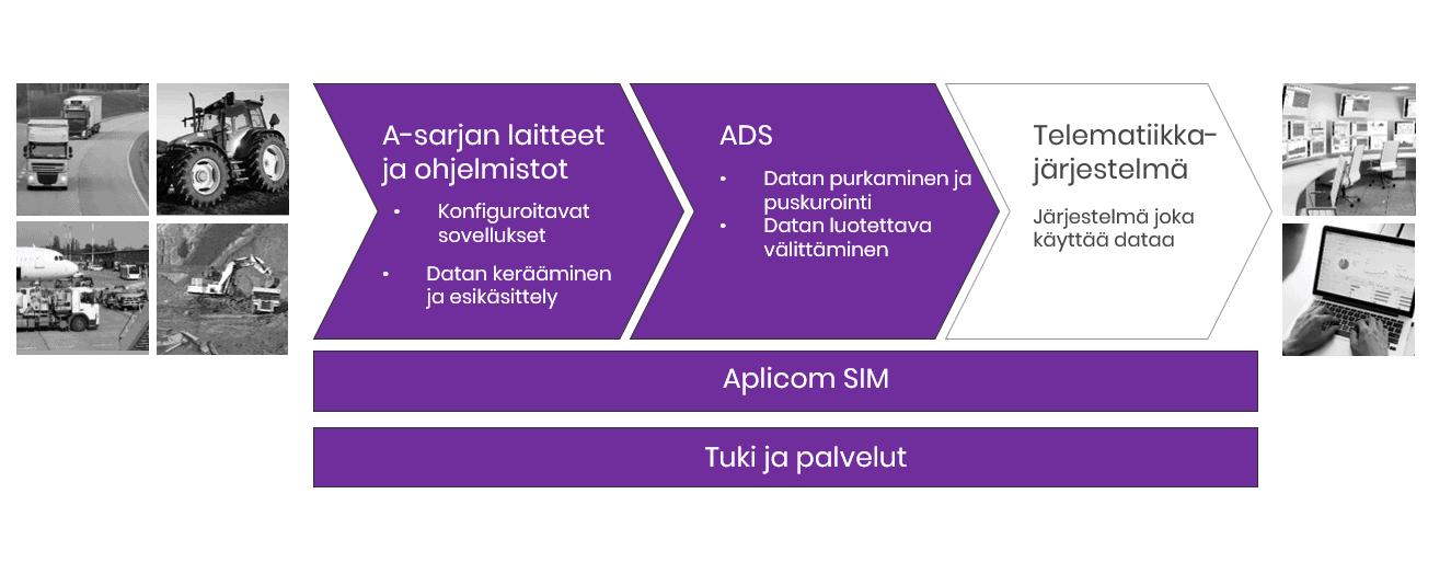 Aplicom telematiikkalaitteet ja data välityspalvelu ADS