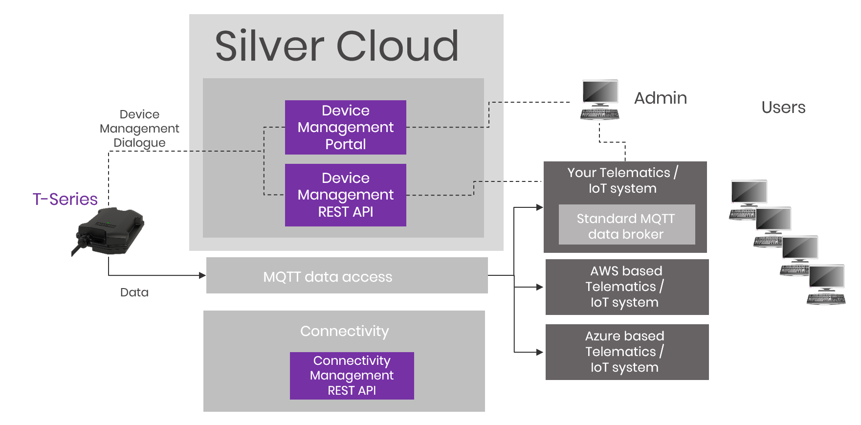 Aplicom SIlver CLoud overview, device managemetn, MQTT, Azure AWS