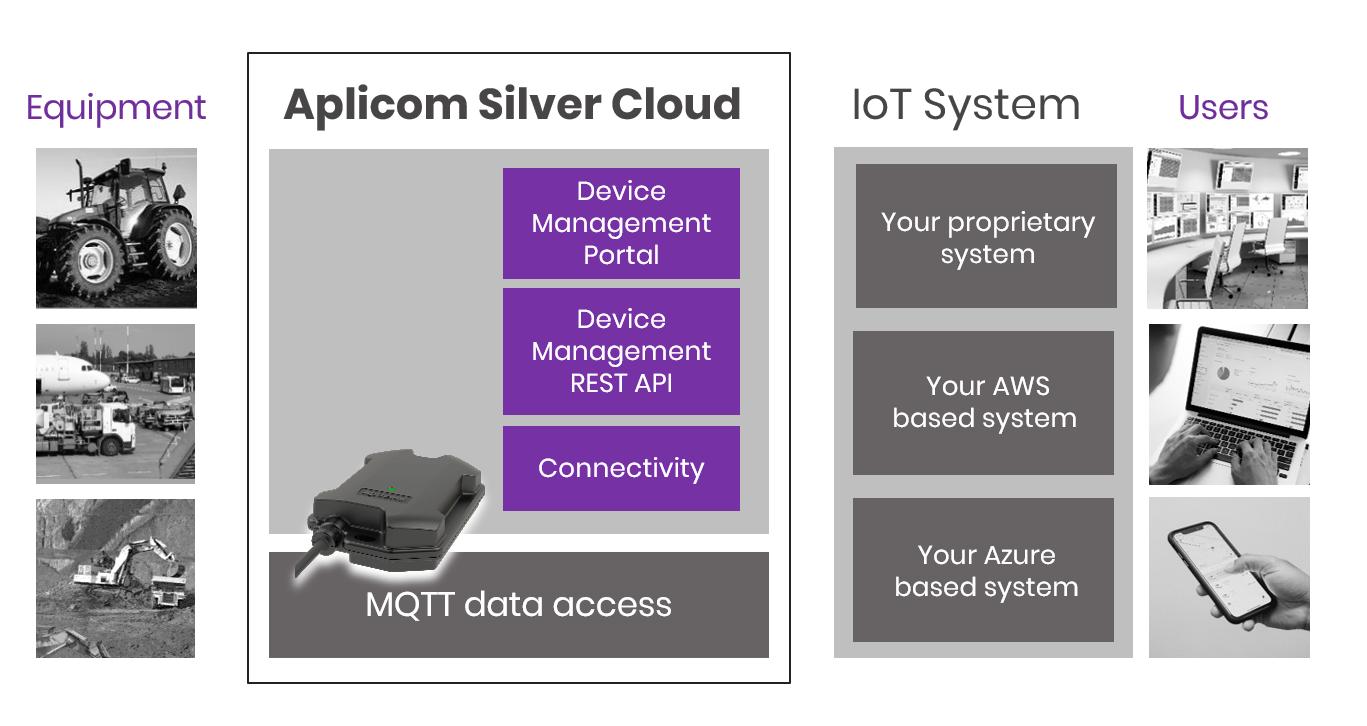 Aplicom Silver CLoud telematics and device management