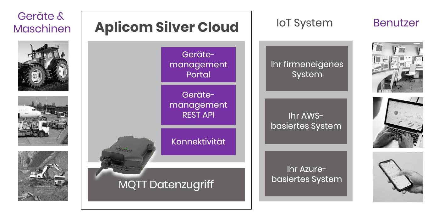 Aplicom Silver Cloud Telematik Gerätemanagement Diagramm