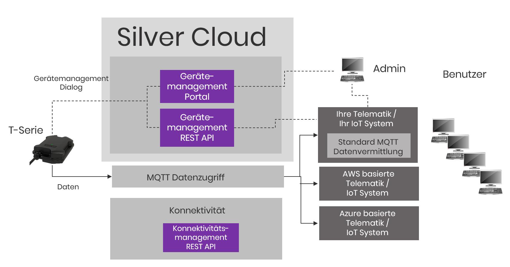 Aplicom Silver Cloud Telematik und Geräte