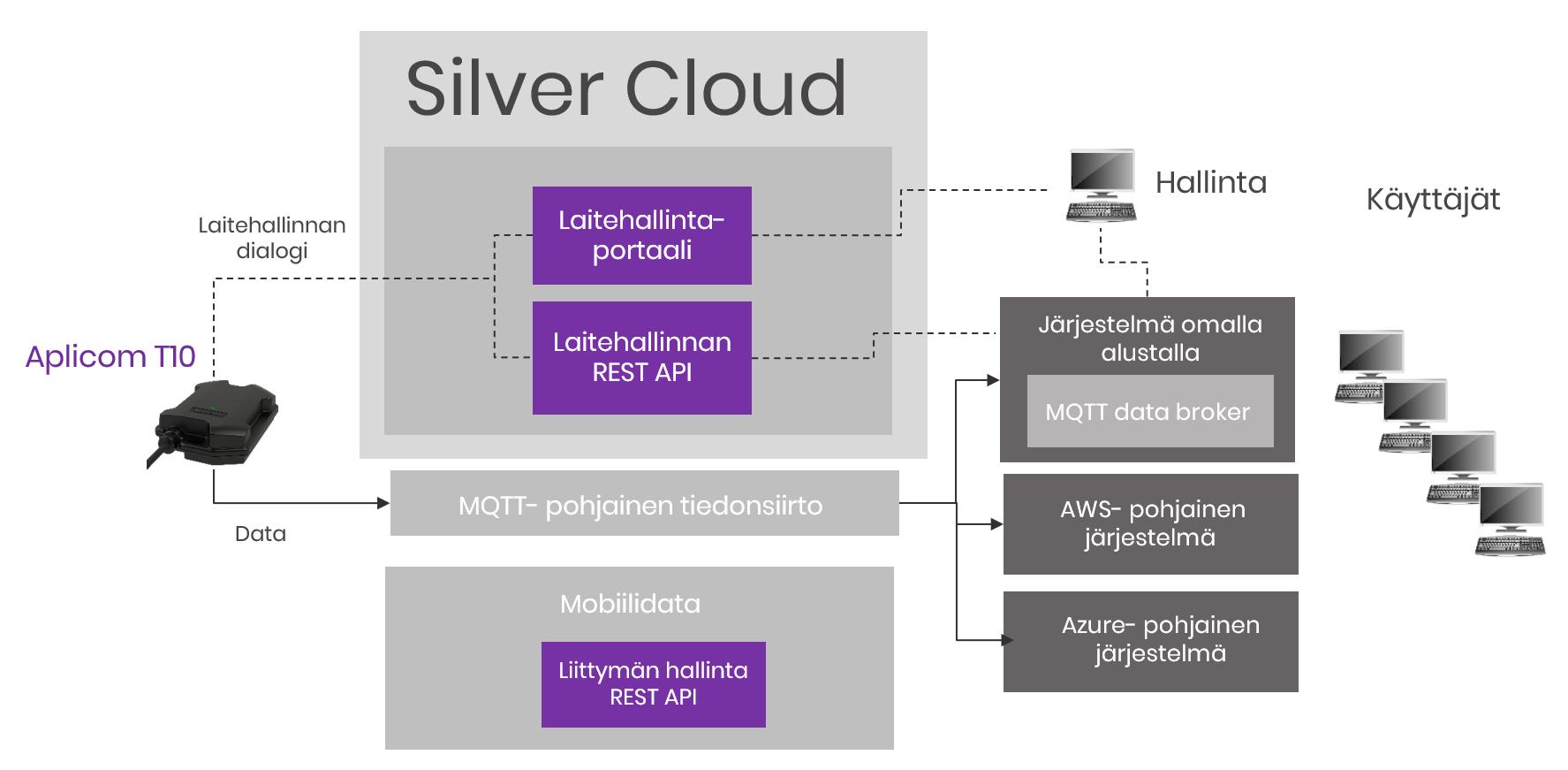 arkempi Aplicom Silver Cloud kaavio