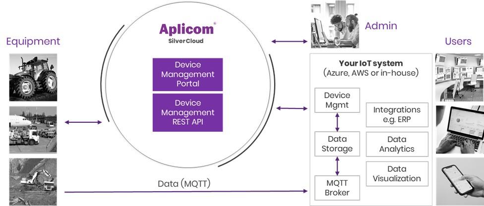 Aplicom Silvercloud overview 2021